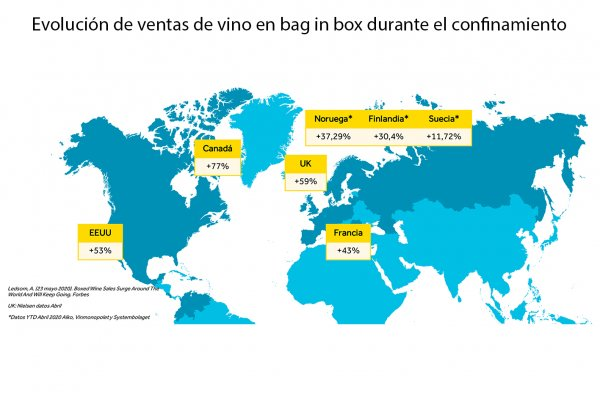 "Fuente: Smurfit Kappa. ""Ventas de vino en bag in box durate el Covid-19"". Junio 2020. (photo: )"